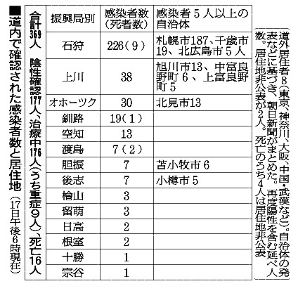 市町村別 感染者数 大阪 コロナ