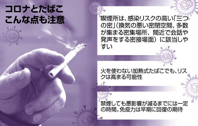 コロナ ウイルス 喫煙 者
