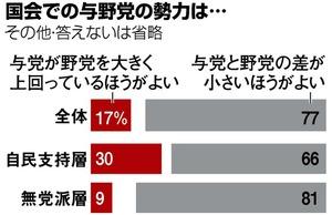 与野党差「小さいほうがよい」77% 朝日新聞世論調査:朝日新聞デジタル
