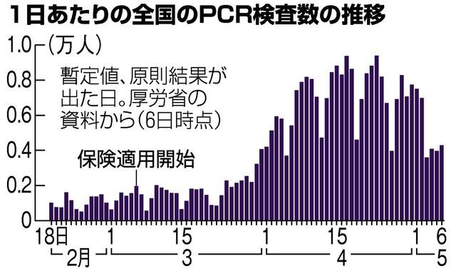 東京 都 コロナ 検査 数 推移