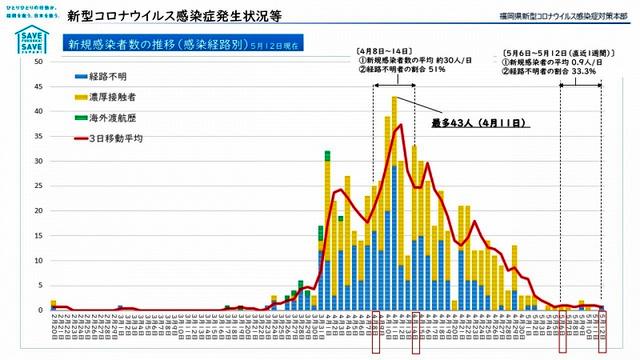 福岡 県 コロナ ウイルス 感染 者