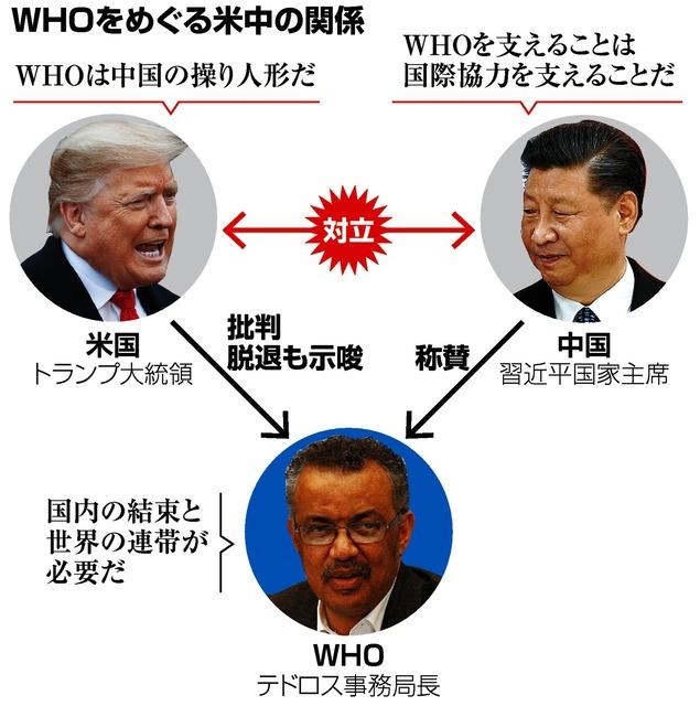 中国 テドロス who テドロス・アダノム