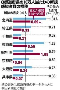 兵庫 県 感染 者 数