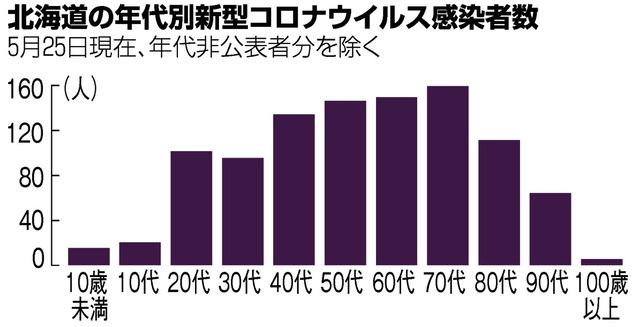 北海道コロナなぜ多い 北海道の感染拡大「寒さより、人が要因」 Go