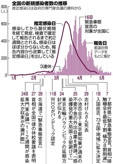 宣言 事態 コロナ 東京 緊急