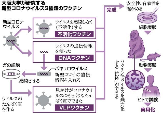 コロナ ワクチン 種類 コロナワクチンは何種類? 選べるの?