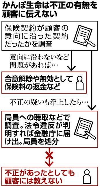 朝日 新聞 かんぽ 生命