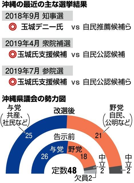 慢心あった」辛勝の沖縄知事与党、首相「大きな成果」:朝日新聞デジタル