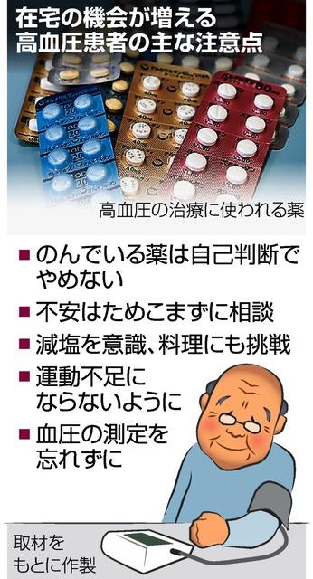 を 下げる 薬 血圧