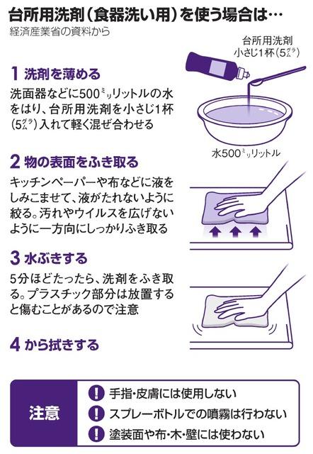台所 洗剤 コロナ