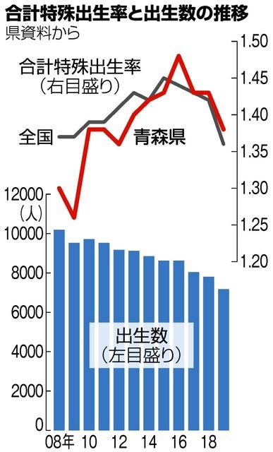 青森)県内の出生数過去最少 昨年の人口動態:朝日新聞デジタル