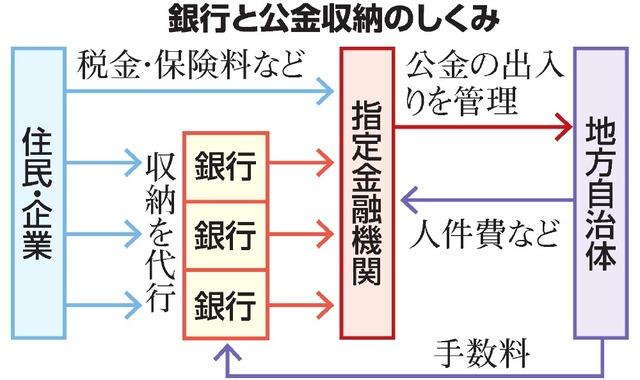公金管理、打ち切る銀行 自治体の指定金融機関 三菱UFJ:朝日新聞 ...
