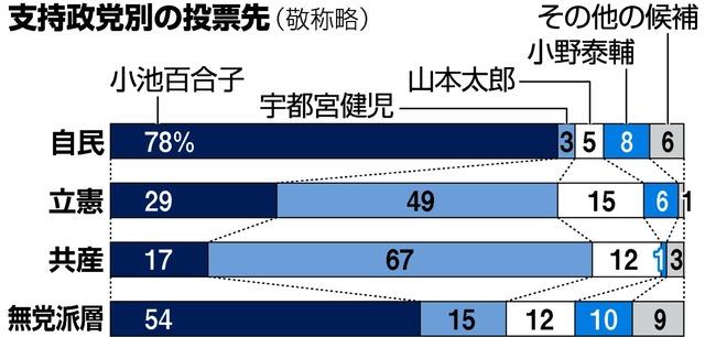 無党派層の5割が小池氏に、女性支持高く 朝日出口調査:朝日新聞デジタル