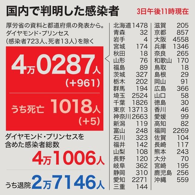 コロナ 所沢 数 者 感染 市 県 埼玉