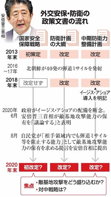 敵基地攻撃、首相の狙いは 公明幹部「ガス抜きだろう」:朝日新聞デジタル