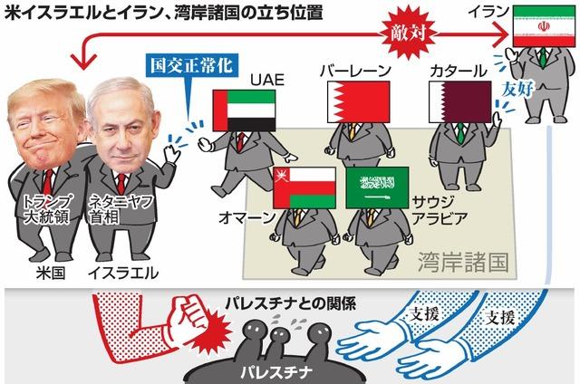 中東の対立構図、変化 イスラエル・UAE、結びつけたイランの脅威 ...