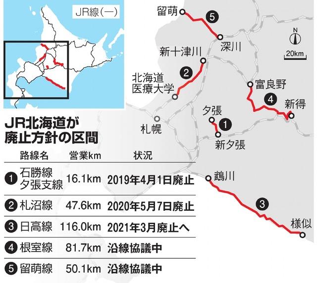 Jr 北海道 運行 状況