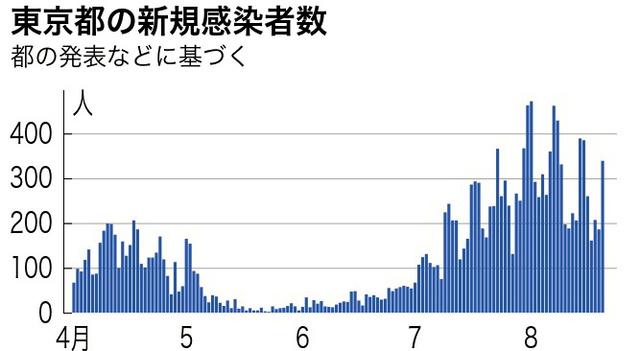 者 今日 コロナ 速報 東京 感染 の 数