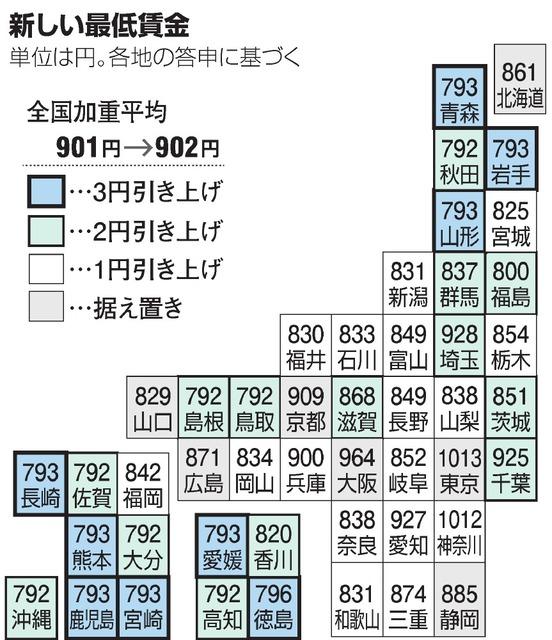 最低賃金、あなたは上がる? 40県で引き上げ答申:朝日新聞デジタル
