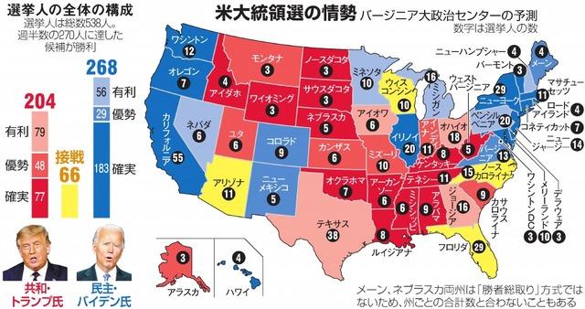 大統領 選挙 最新 アメリカ 支持 率