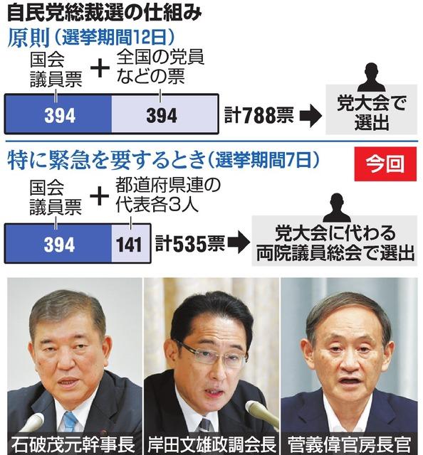自民党 総裁 選 日程