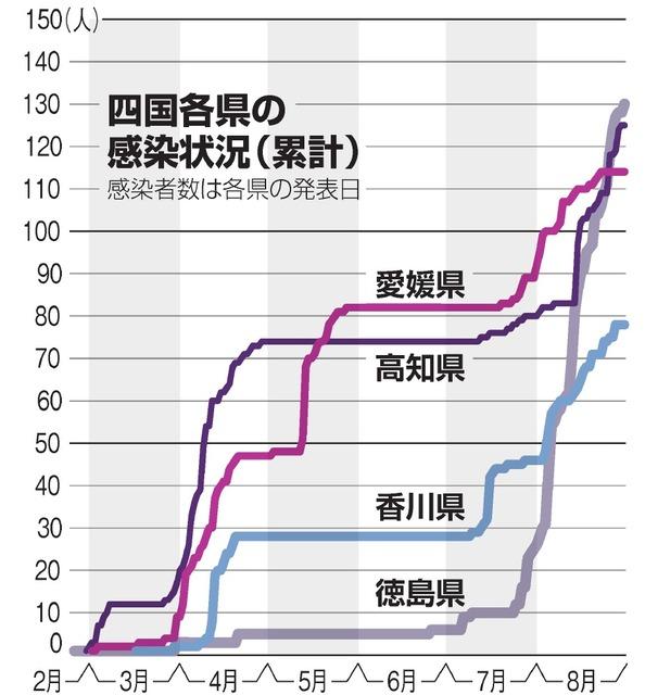 者 コロナ 感染 香川 数 県