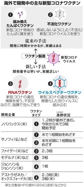 組み換え コロナ ワクチン 遺伝子