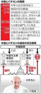 いちからわかる!)バチカンと中国はどういう関係なんじゃ:朝日新聞 ...