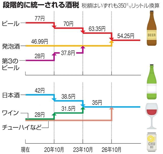 段階的に統一される酒税