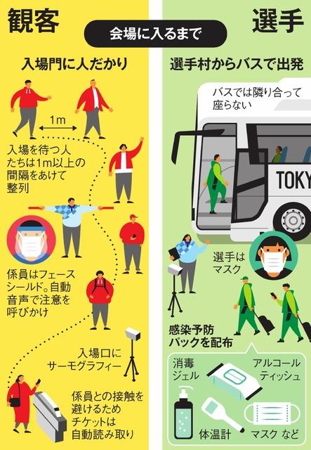 東京五輪、コロナ禍での開催なら 選手と観客はこう動く