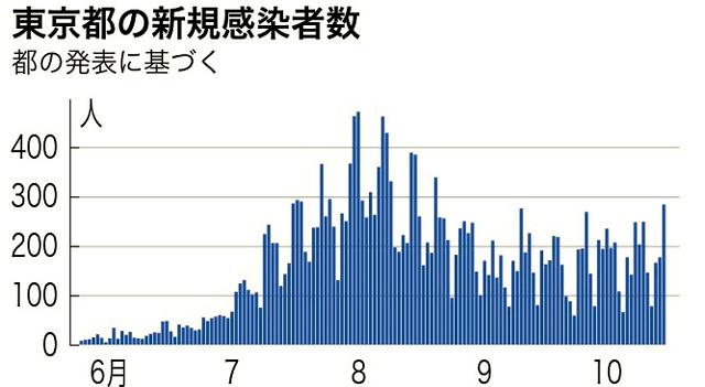 感染 数 東京 者 新規 都 コロナ