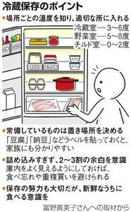 冷蔵保存のポイント