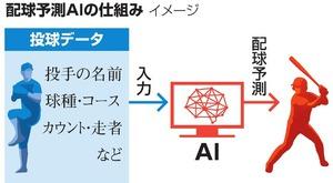 配球予測AIの仕組み
