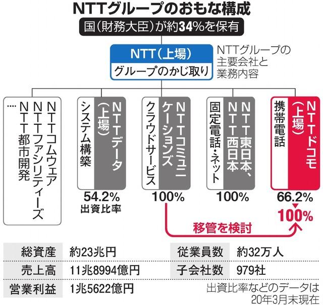 NTTグループのおもな構成