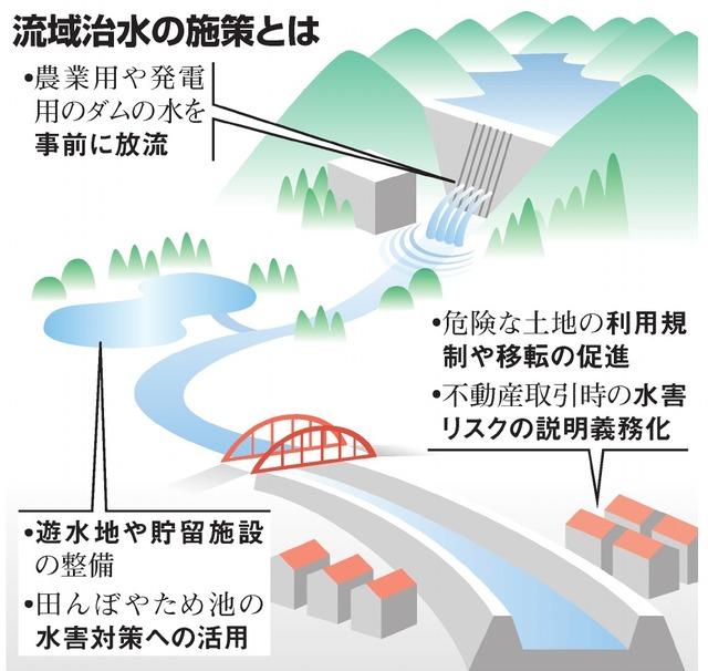 流域治水の施策とは