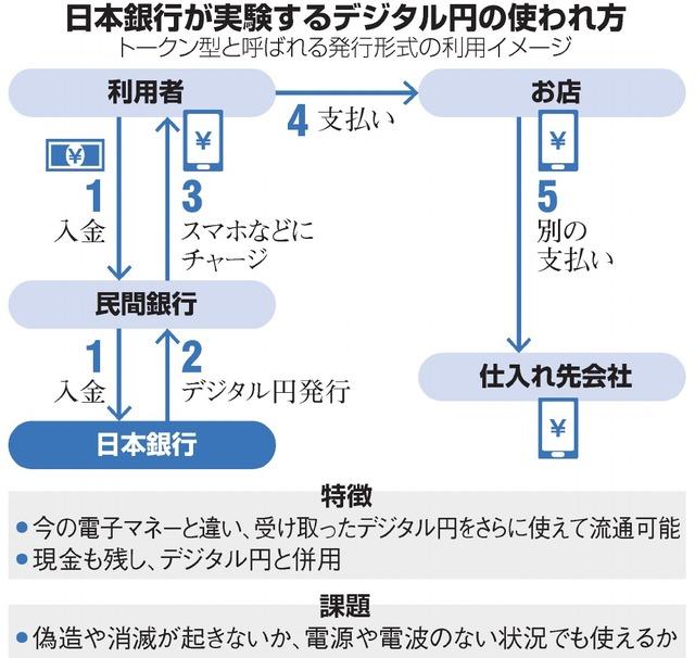 日本銀行が実験するデジタル円の使われ方