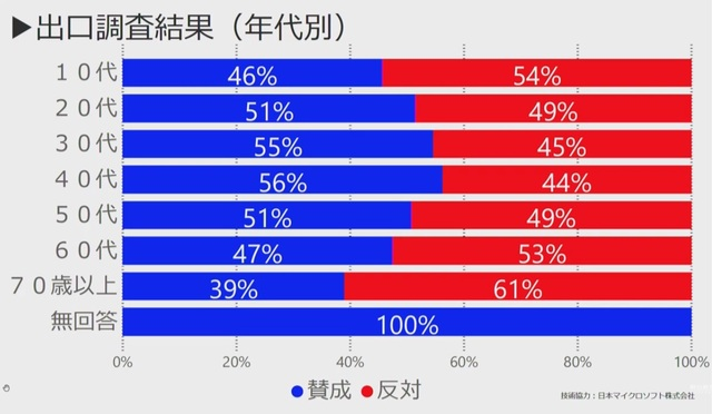 大阪都構想住民投票・出口調査の年代別結果