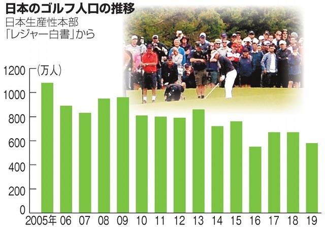 練習 コロナ 場 ゴルフ 3度目の緊急事態宣言 4都府県のゴルフ練習場とゴルフ場はどうなる?|GDO