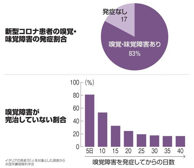 嗅覚 コロナ 味覚 新型コロナウイルス初期症状・潜伏期間