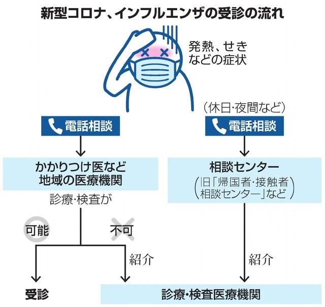 新型コロナ、インフルエンザの受診の流れ