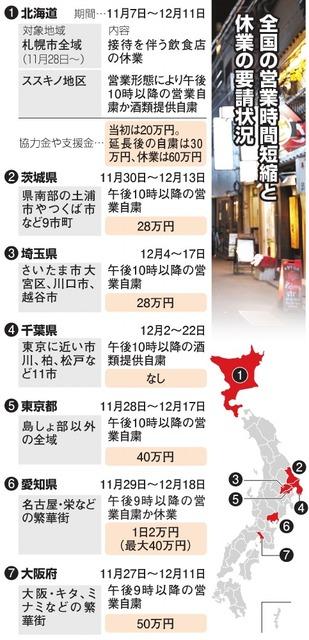 師走、時短・自粛の波 感染拡大、7都道府県が要請:朝日新聞デジタル