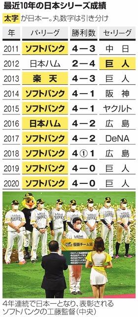 最近10年の日本シリーズ成績