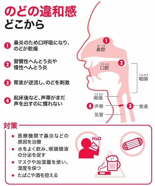 コロナ ウイルス 初期 症状 喉 の 痛み