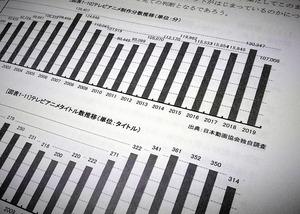 日本動画協会「アニメ産業レポート2020」のテレビアニメに関するデータに注目しました
