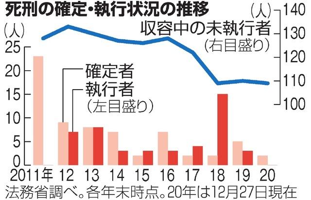 死刑9年ぶり執行ゼロ 109人収容、病死・自殺者も:朝日新聞デジタル