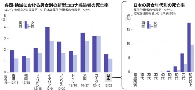 統計 日本 死亡 者 コロナ 新型コロナで日本の死者はなぜ減ったのか 感染対策の効果はコロナの被害より大きかった(1/3)