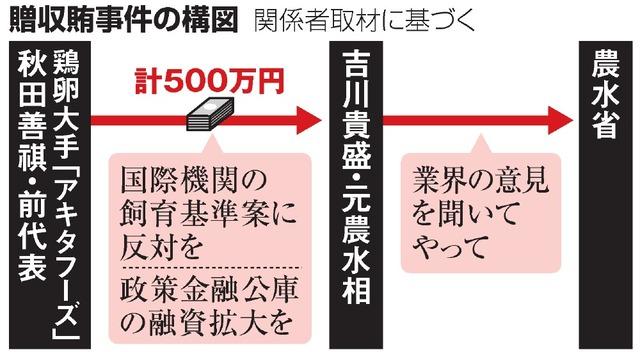 関係者取材で判明した贈収賄事件の構図