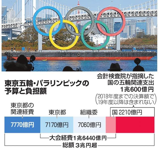 東京五輪・パラリンピックの予算と負担額