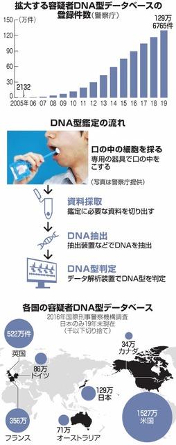 拡大する容疑者DNA型データベースの登録件数/DNA型鑑定の流れ/各国の容疑者DNA型データベース