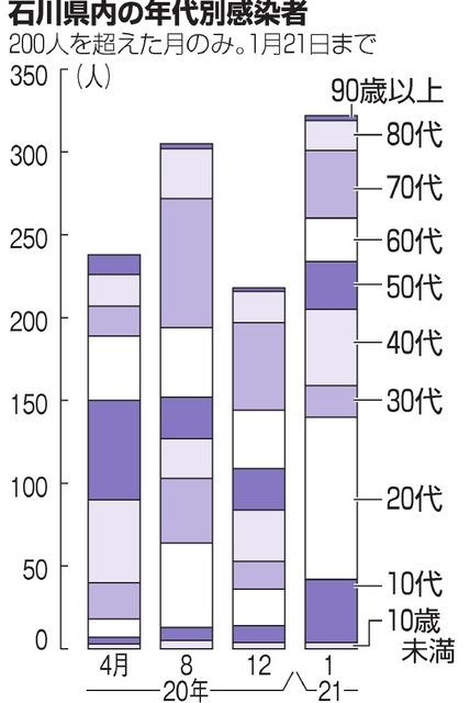 カラオケ コロナ 石川 石川県/新型コロナウイルス感染症の県内の患者発生状況